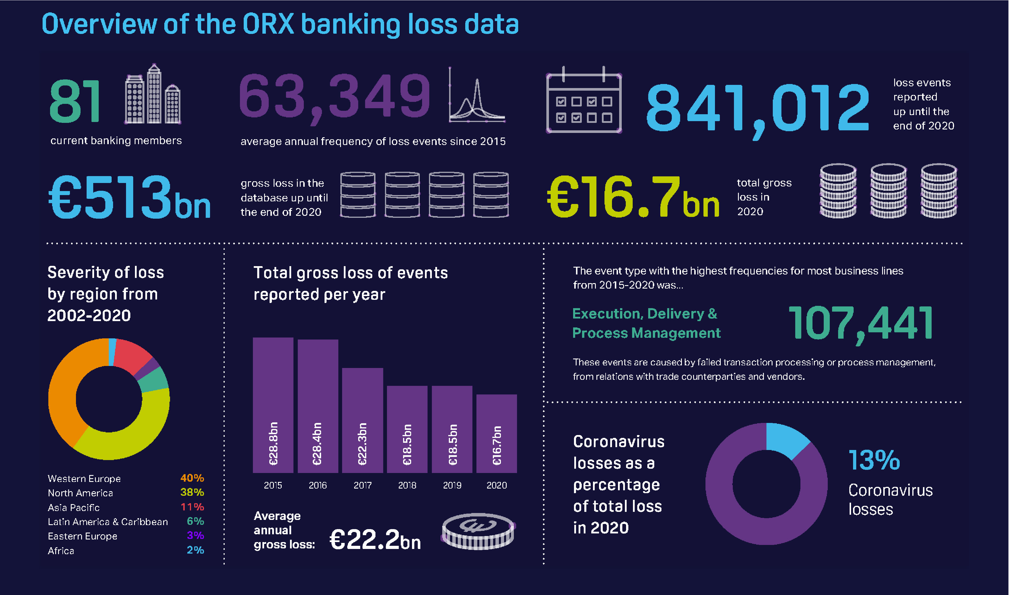 ORX Annual Banking Loss Report infographic